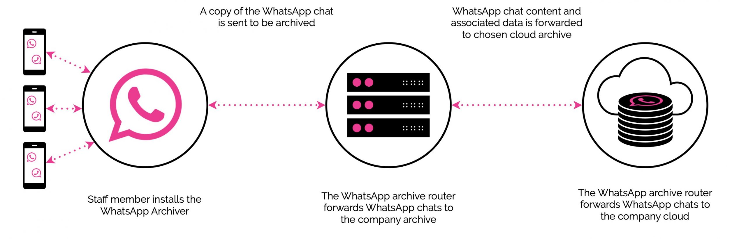 MiFID Compliant WhatsApp Archiver software